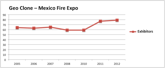 Mexico Fire Expo geographic clone