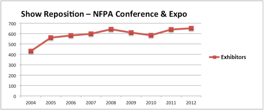 NFPA Conference & Expo trade show reposition